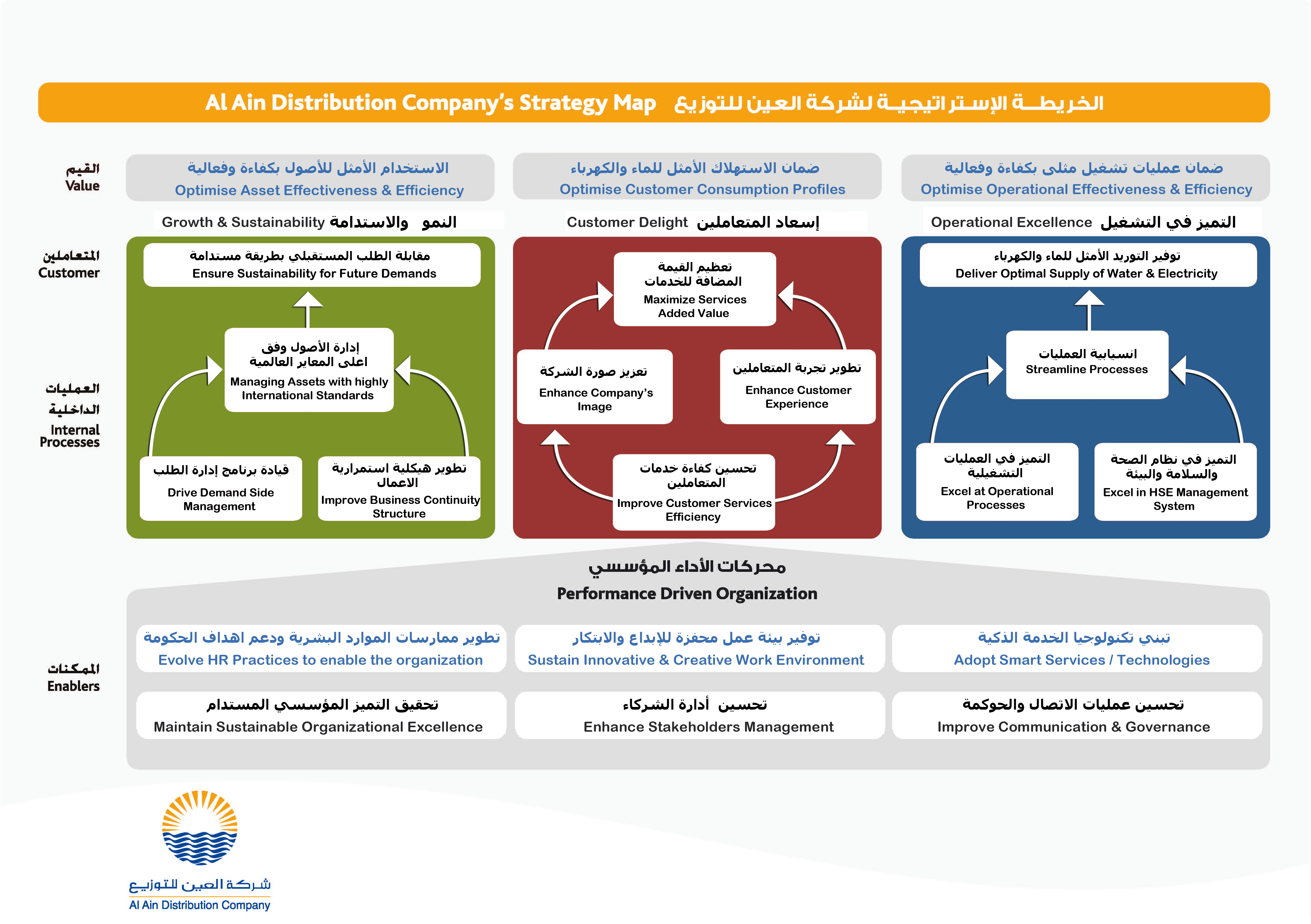 Al Ain Distribution Company Aadc Strategy Map